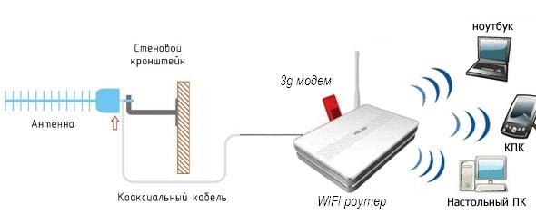 Схема работы 3G модема