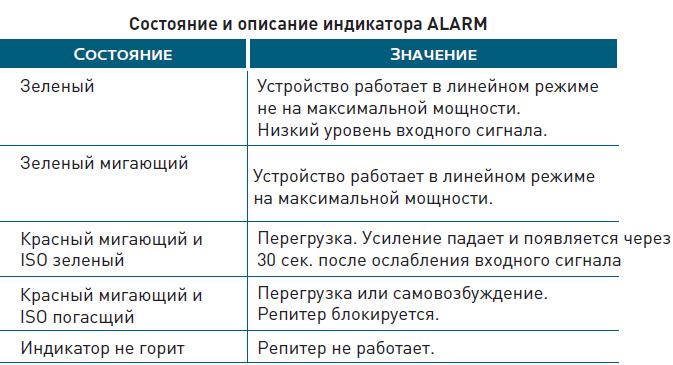 описание alarm